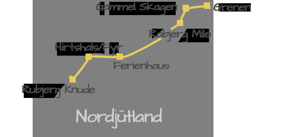 Nordjütland Highlights Reiseziel Dänemark